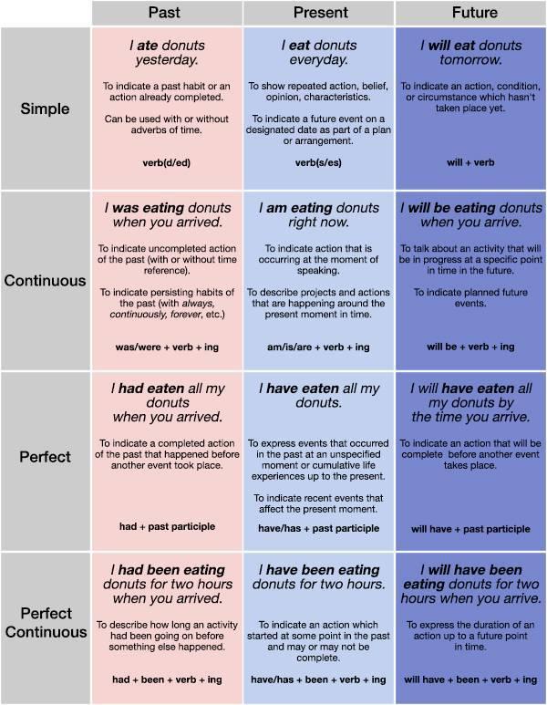 英语时态表